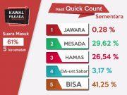 Hasil sementara berdasarkan hitung cepat pada Pilkada Subulussalam, Aceh. (Foto/Ist)